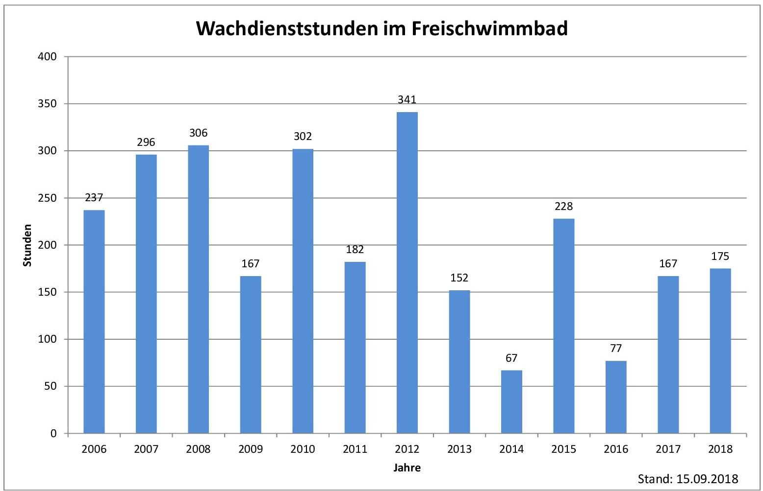 Statistik dlrg ortsgruppe seligenstadt for Seligenstadt schwimmbad